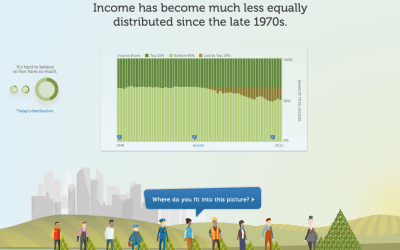 Income lost to top 10