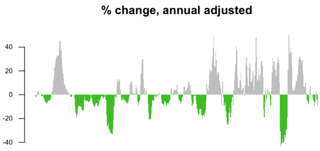 06-Percent change annual adjusted