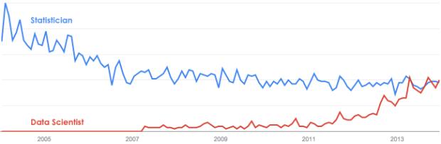 Statisician vs Data Scientist on Google Trends