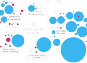 Trends in Civic Tech