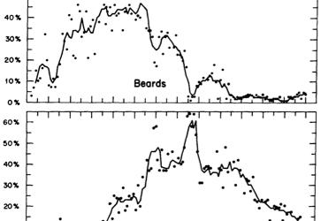 Facial hair trends cumulative