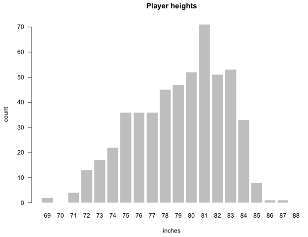 04-Player heights as bars