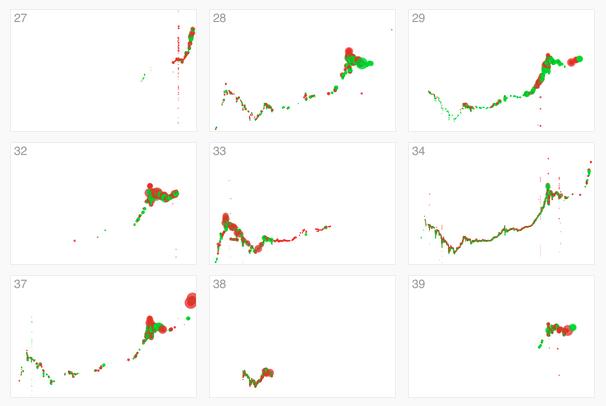 Bitcoin activity