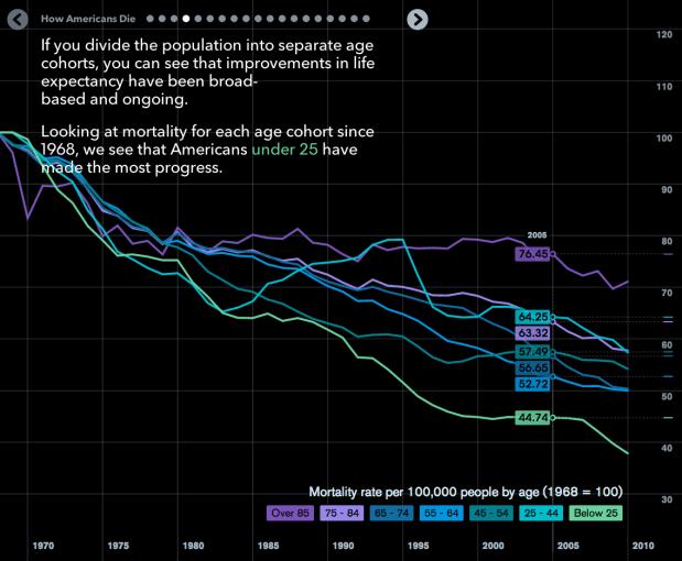 American mortality