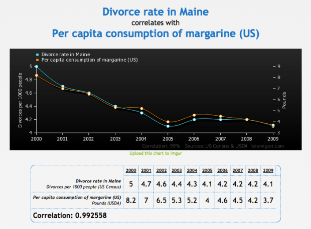 Divorce rate in Maine vs margarine