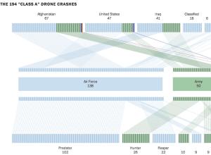 Drone crash database