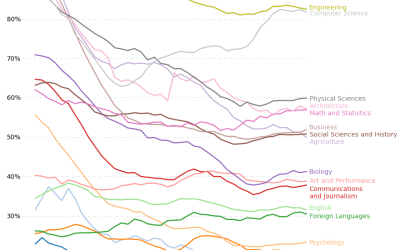 Percentage of bachelor degrees to men, by major
