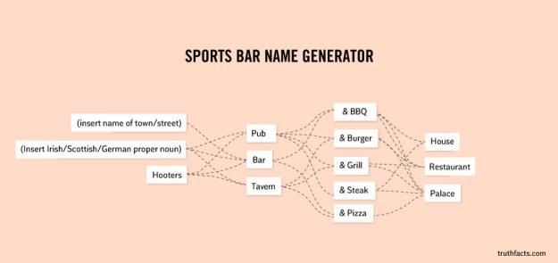 Sports bar generation