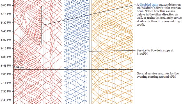 Visualizing MBTA Data