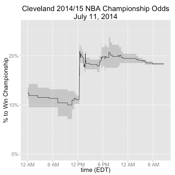 Cleveland betting odds
