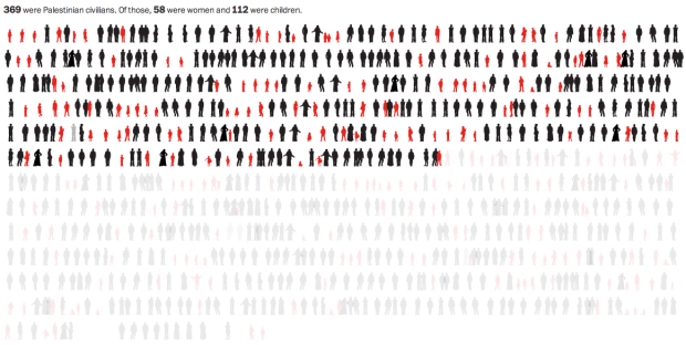 Deaths in Gaza
