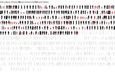 Deaths in Gaza