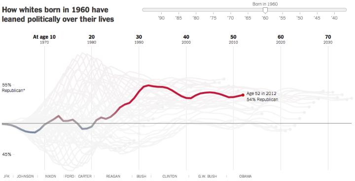How Birth Year Influences Political Views