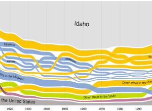 Where people in Idaho were born