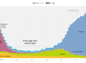 Rise of Men Who Don't Work