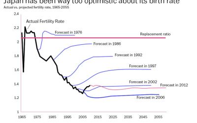 Japan fertility forecasts