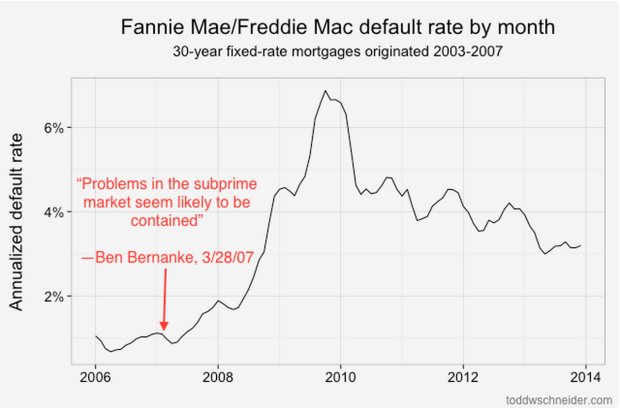 Default rates over time
