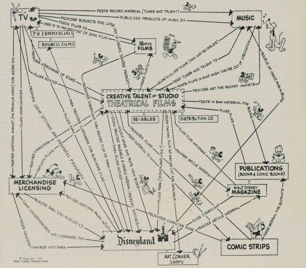 Disney strategy chart from 1957