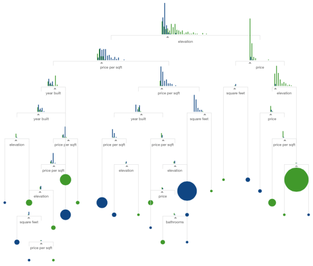Machine learning visual guide