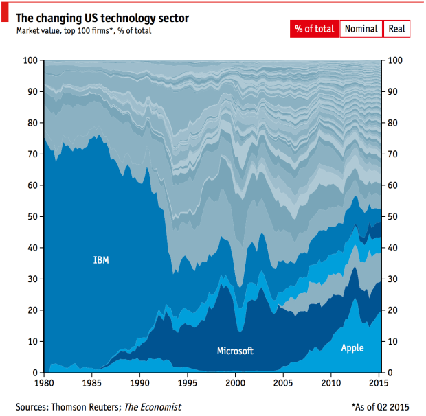 Technology sector over time
