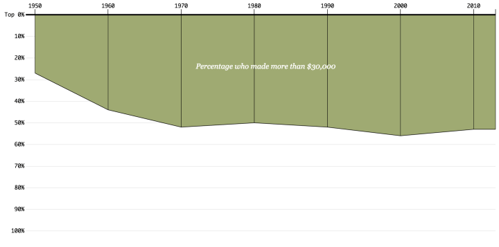 Income percentage
