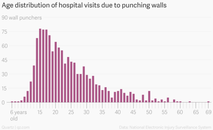 Punching walls