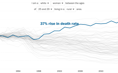 Rising death rates for white women