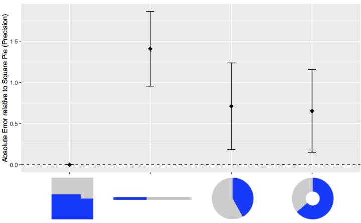 Square pie charts vs regular pies