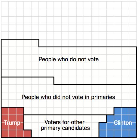 election scroller