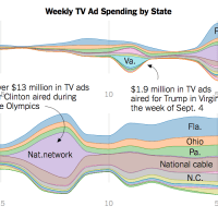 Ad spending for Clinton and Trump