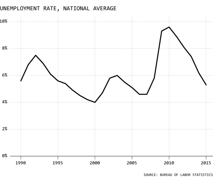 Unemployment Rate, National Average
