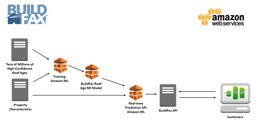 Buildfax-arch-diagram