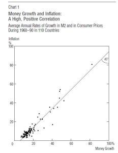 Dinero e Inflación. Mc Candless Weber (1995)