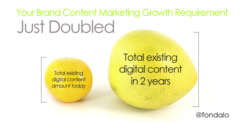 The content marketing volume requirement for brands just doubled
