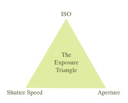 Photography - exposure triangle