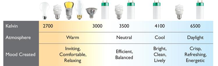 Kelvin scale light bulbs images for Kelvin scale light bulbs