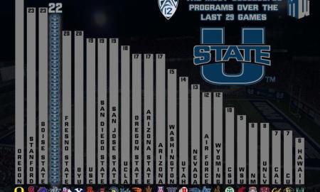 Infographic_Utah_State