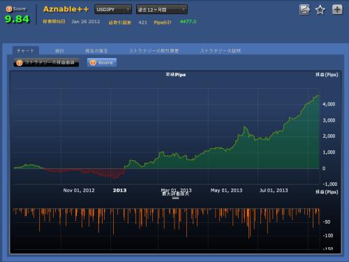 Aznable++(USDJPY)過去12ヶ月間チャート
