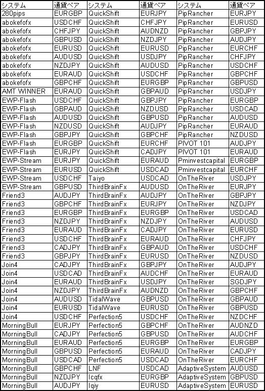 セントラルミラートレーダーポートフォリオ登録ストラテジー
