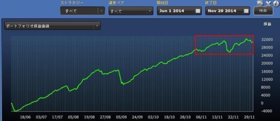 FXDDミラートレーダー損益曲線 11月