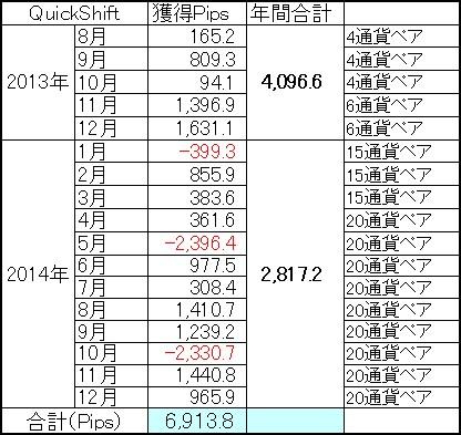 QuickShift多通貨ペアポートフォリオ通算成績