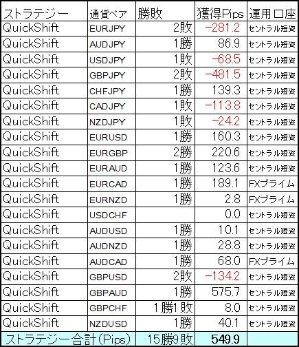 QuickShift多通貨ペアポートフォリオ4月第2週の結果