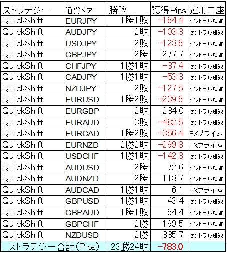 QuickShift 10月第4週は週後半大きく崩れる!
