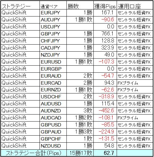 QuickShift多通貨ペアポートフォリオ8月1日~19日までの結果