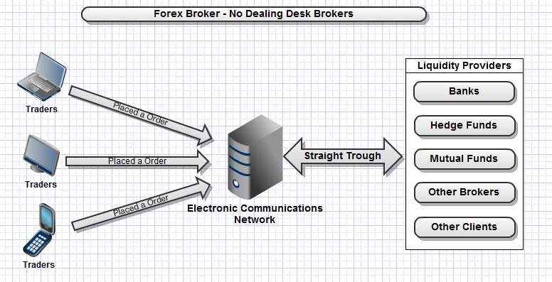 No dealing desk forex