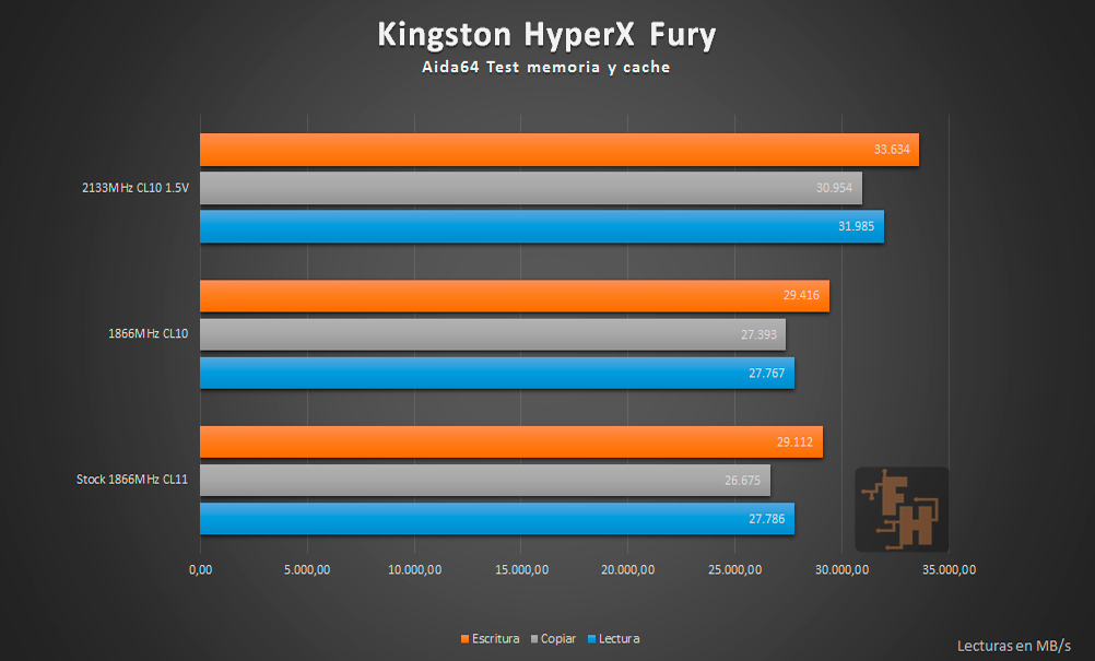 Kingston HyperX Fury Benchmark Aida64