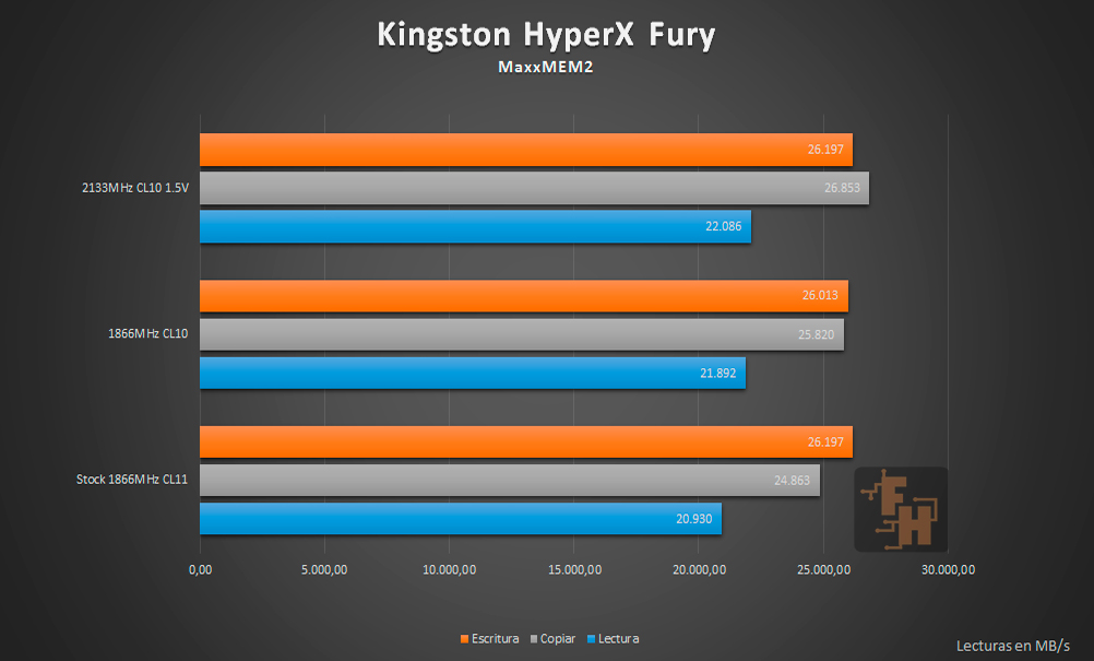 Kingston HyperX Fury Benchmark MaxxMEM2