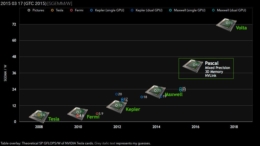 NVIDIA Pascal GPU Single Precision Rendimiento
