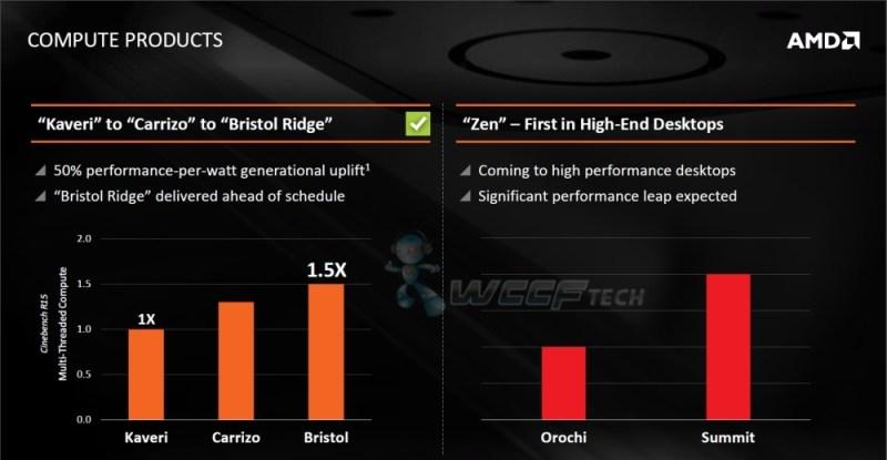 AMD Zen Doble Rendimiento FX 8350