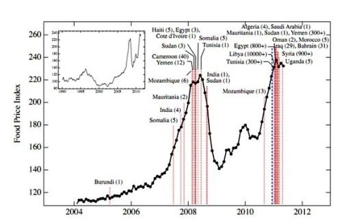 grafica de precios de alimentos y disturbios